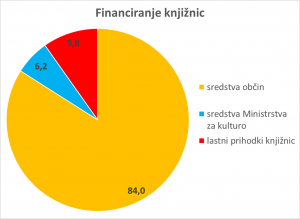 Financiranje knjižnic graf