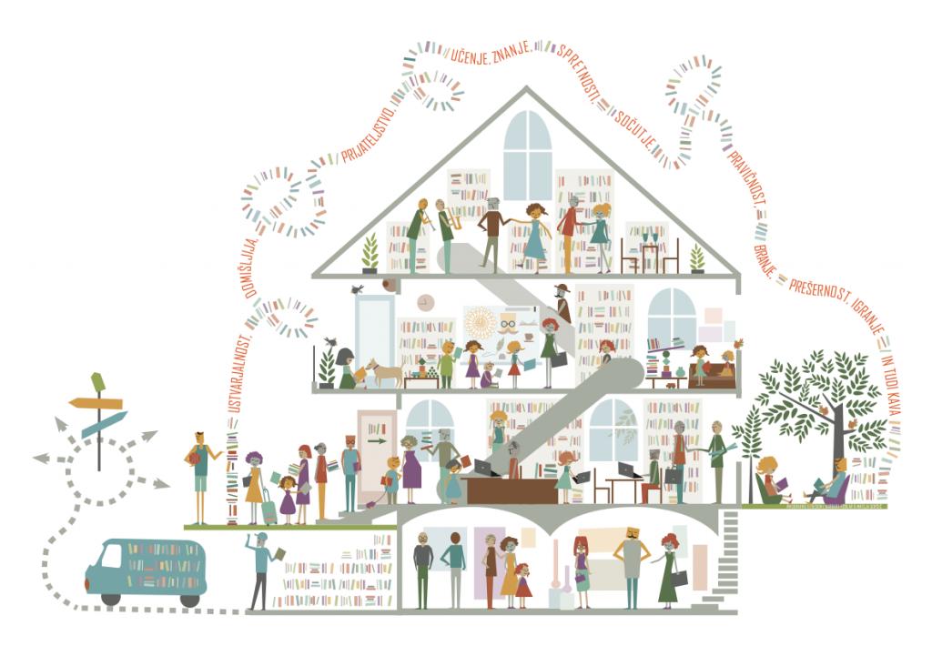 Splošne knjižnice - infografika hiša
